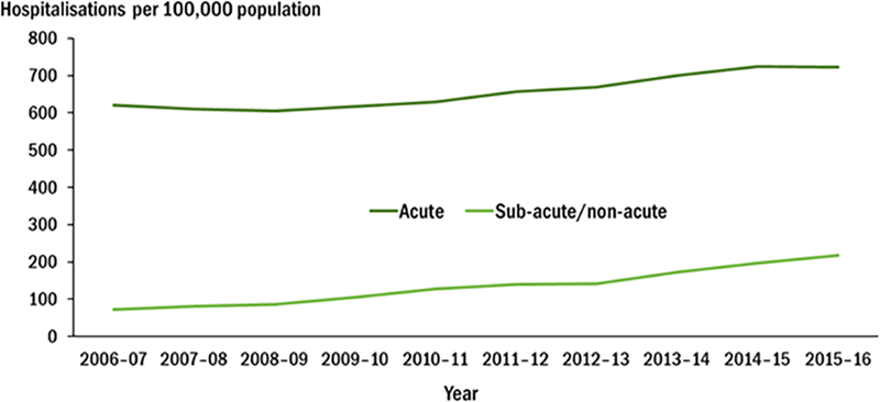 Figure 2 shows that the age-standardised acute care hospitalisation rate for back problems increased slightly between 2006–07 to 2015–16 (from 621 to 722 per 100,00 population), while the hospitalisation rate for sub-acute and non-acute care increased nearly 3 times (from 73 to 218 per 100,00 population).