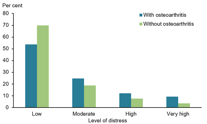 This vertical bar chart compares self-reported distress levels experienced by people aged 45 and over, between those with and without osteoarthritis. Those with osteoarthritis had higher rates of 'moderate' (25%25), 'high' (12%25) and 'very high' (9%25) distress levels, compared with those without arthritis (19%25, 8%25 and 3.6%25 respectively). Those with osteoarthritis had lower rates of 'low' distress levels (54%25) compared with those without osteoarthritis (70%25).