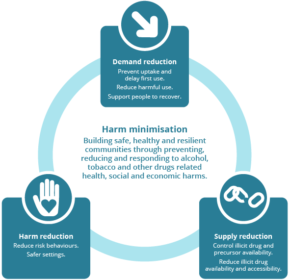 This figure visually demonstrates the harm minimisation approach through demand reduction, harm, reduction and supply reduction. Harm minimisation is building safe health and resilient communities through preventing, responding and reducing alcohol and other drugs related health and economic harm.