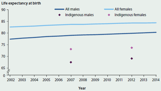 Line chart showing the slight trending increase in life expectancy at birth from 2002 to 2014 in Indigenous males, Indigenous females, all males, and all females. In 2012, the life expectancy of Indigenous men and women was approximately 10 years lower than all men and women (which was around 85 for women and 80 for men).