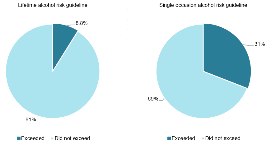 These 2 pie charts show that 8.8%25 of women exceeded the lifetime alcohol risk guideline, and 90%25 did not. The proportion of women who exceeded the single occasion alcohol risk guideline was 31%25, and 68%25 did not.