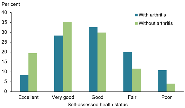 This vertical bar chart compares the self-assessed health of people aged 45 years and over, between those with arthritis and those without arthritis. Those with arthritis experienced higher rates of 'poor' (11%25), 'fair' (20%25) and 'good' (33%25) health compared with those without arthritis (4%25, 12%25 and 30%25 respectively). People with arthritis were less likely to experience 'very good' (28%25) and 'excellent' (8%25), compared with people without arthritis (35%25 and 19%25 respectively).