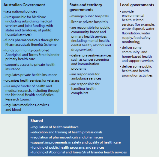 Figure setting out the main roles of federal, state and territory and local governments in Australia's health system. The Australian Government's main roles include: setting national policies; managing Medicare, and funding pharmaceuticals. The state and territory governments' main roles include: managing public hospitals, licensing private hospitals, and managing public community-based and primary health services. The local governments' main roles include: providing environmental health-related services, delivering some community and home-based health a support services, and delivering some public health and health promotion activities. Their shared roles include: regulation of health workforce, education and training of health professionals, and regulation of pharmaceuticals and pharmacies.