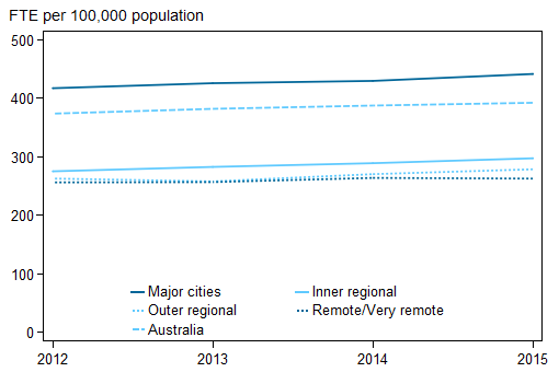 Stacked line chart showing for (major cities; outer regional; Australia; Inner regional; remote/very remote); FTE per 100,000 population (0 to 500) on the y axis; year (2012 to 2015) on the x axis.