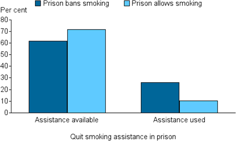 Vertical bar chart showing (prison bans smoking, prison allows smoking); quit smoking assistance in prison (assistance available, assistance used) on the x axis; per cent ( 0 to 80) on the y axis.