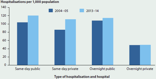 Column graph showing the number of hospitalisations per 1000 population for same-day and overnight hospitalisations, in both public and private hospitals. Data is shown for 2004-05 and 2013-14. Hospitalisations increased slightly for all types of hospitalisation in 2013-14. The largest hospitalisation group was same-day public hospitalisations (around 120 in 2013-14).