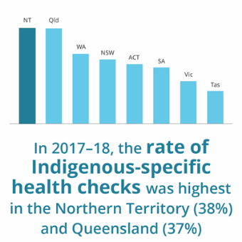 Column graph showing the proportion of Indigenous Australians who received an Indigenous-specific health check by State and Territory. In 2017–18, across states and territories, the Northern Territory had the highest rate of Indigenous-specific health checks (with 38%25 of the Indigenous population receiving an Indigenous-specific health check), followed by Queensland (37%25). Tasmania had the lowest rate (13%25).