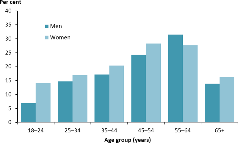 The vertical bar chart displays the percentage of Indigenous adults who reported that they discussed improving their diet with a health professional, by age group and sex. The percentage was lowest among those aged 18–24 years where 7%25 of males and 14%25 of women reported speaking to a health professional about improving their diet. The percentage peaked among women aged 45–64 years (28%25) and men aged 55–64 years (32%25).