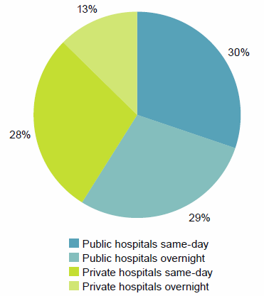 This is a pie chart showing the proportion of same-day and overnight hospitalisations for public and private hospitals. 30%25 of hospitalisations were public hospital same-day, 29%25 were public hospital overnight hospitalisations, 28%25 were private hospital same-day hospitalisations and 13%25 were private hospital overnight hospitalisations. The data for this figure is available in Chapter 2 of Admitted patient care 2014-15: Australian hospital statistics.