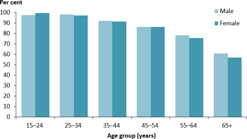 The vertical bar chart shows the percentage of Indigenous regular clients aged 15 and over, with type 2 diabetes, who had an eGFR recorded in the past 12 months that was within specified levels. This data is displayed by age group and sex. The percentage of clients who were within specified levels decreased with increasing age. The percentage was highest among those aged 15–24 years, with 99%25 of females and 97%25 of males identified to have a result within specified levels. In contrast, among those 65 years and older, 61%25 of males and 57%25 of females had a result within specified levels. There was little difference between males and females within age groups.