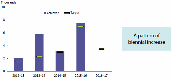 Figure 1.6 compares the number of downloads of the AIHW's Australia's welfare product by visitors to the AIHW website for each of 4 years to 2015–16 with targets that had been set for each year. The number has varied up and down over the 4-year period, most recently up. Each target was met. Data are available in Table A8.9.
