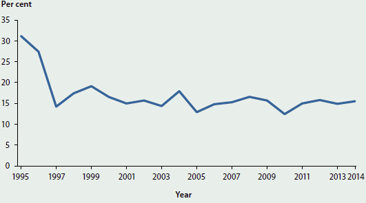 Line chart showing the slight trending decrease in the proportion of injecting drug users who reported using needles and syringes after someone else in the last month from 1995 to 2014. Rates dropped quite significantly in the late 90s but have since remained around 10-20%25.