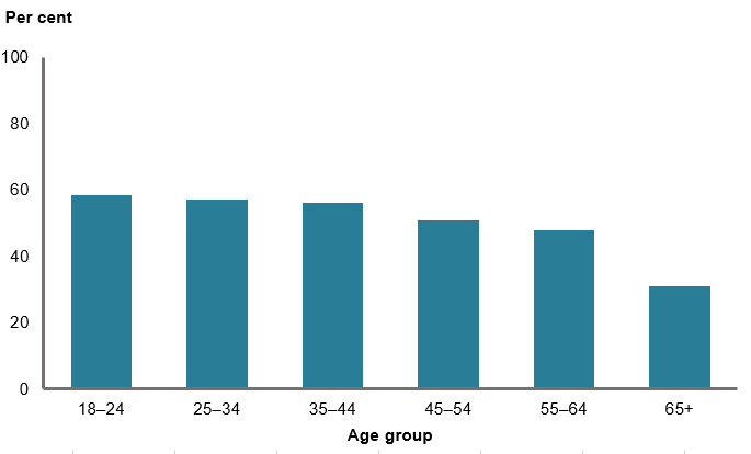 This column chart shows the proportion of men who were sufficiently physically active declines with age, decreasing from 59%25 of males aged 18–24 to 31%25 of males aged 65 years and over.