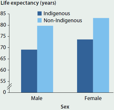 Column graph comparing Indigenous and non-Indigenous life expectancy at birth, by sex, in 2010-2012. Male Indigenous life expectancy is 69.1, male non-Indigenous life expectancy is 79.7, female Indigenous life expectancy is 73.7 and female non-Indigenous life expectancy is 83.2.