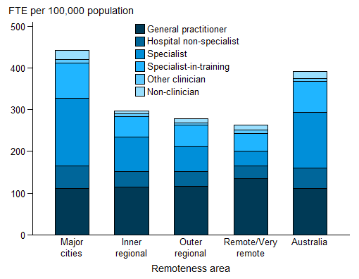 Vertical stacked bar chart showing for (non-clinician; other clinician; specialist-in-training; specialist; hospital non-specialist; General practitioner) FTE per 100,000 population (0 to 500) on the y axis; remoteness area on the x axis.