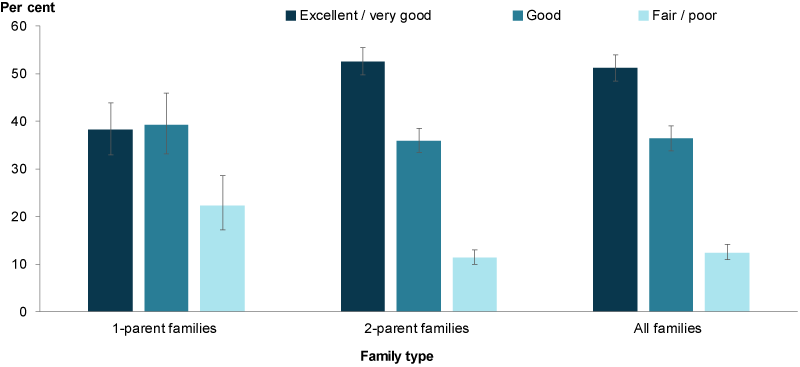 This column chart shows that one-parent families had a lower proportion of parents that rated their health as excellent/very good (38%25) and a higher proportion of parents that rated their health as fair/poor (22%25) than two parent families (53%25 and 11%25, respectively).