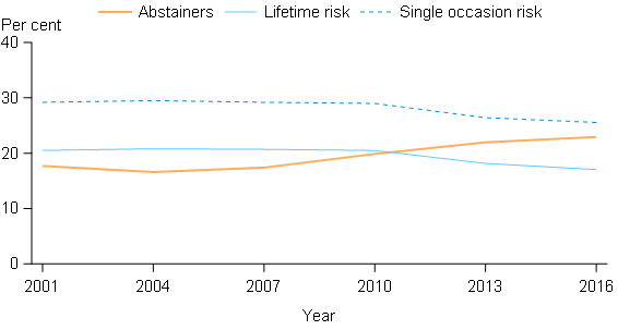 This line graph presents 3 lines that show that proportion of people aged 14 years or older who abstain from drinking, exceed the lifetime risk guideline, and exceed the single occasion risk guideline. This figure shows that the proportion of people who exceed the lifetime risk has continued to decline since 2010 (form 20.5%25 to 17.1%25 in 2016). The proportion of abstainers remains stable in 2016 after an increase in 2013, while the proportion of people exceeding single occasion risk remains stable in 2016 after a decrease in 2013.