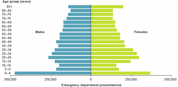 "This is a grouped. mirrored horizontal bar chart comparing public hospital emergency department presentations in 2014-15 by sex and by and age groups in 5-year bands. The data for this figure are available in Chapter 2 of Emergency department care 2014-15: Australian hospital statistics."" border=""0"" alt=""This is a grouped. mirrored horizontal bar chart comparing public hospital emergency department presentations in 2014–15 by sex and by and age groups in 5-year bands. The data for this figure are available in Chapter 2 of Emergency department care 2014–15: Australian hospital statistics."