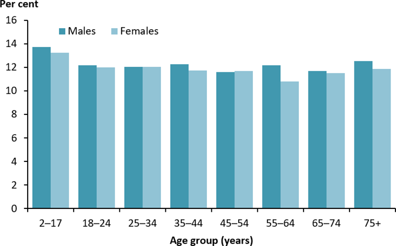 The vertical bar chart displays the mean proportion of energy intake from saturated and trans fatty acids, by age group and sex. There was little variation in the mean intake by age group or sex. The highest intake was among males aged 2–17 years (14%25) and lowest among females aged 55–64 years (11%25).