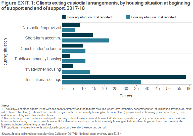 Figure EXIT.1: Clients exiting custodial arrangements, by housing situation at beginning and end of support, 2017–18. The grouped horizontal bar graph shows the proportion of clients in each of the 6 housing situations at the start and end of support. Thirty-seven per cent (2,000 clients) were living in institutional settings (including prisons) when support ended, a decrease from 58%25 (3,500 clients) at the beginning of support. Twenty-two per cent (1,200 clients) were housed in short-term temporary accommodation at the end of support, compared to 15%25 (or 900 clients) at the beginning of support. The proportion of clients living in private or other housing (as a renter, rent free or owner) more than doubled from the beginning of support (5%25 or 300 clients) to the end of support (13%25 or 700 clients).