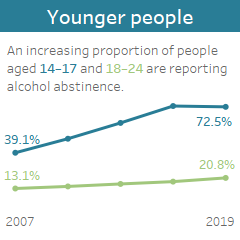 Younger people: An increasing proportion of people aged 14-17 and 18-24 are reporting alcohol abstinence.