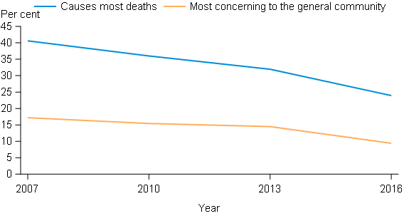 This line graph presents 2 lines that show the proportion of people who perceive tobacco to cause the most deaths and to be the drug of most concern. The first line shows that the proportion of people who perceive tobacco to cause the most deaths has decline since 2007, from 41%25 to 23.9%25 in 2016. The second line also shows the proportion of people that perceive tobacco to be the drug of most concern has declined over time from 17.2%25 in 2007 to 9.4%25 in 2016. The biggest declines in these perception occurred from 2013 to 2016.