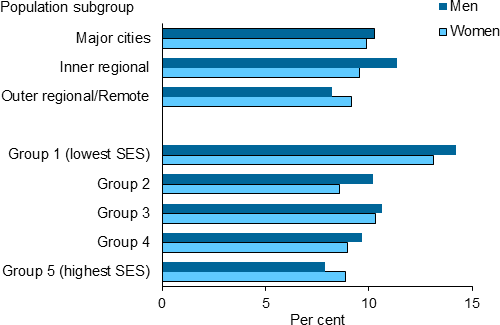 The horizontal bar chart shows that rates of CKD were similar across remoteness categories for males and females ─ Major cities (10%25 for males and for females), Inner regional (10%25 and 11%25) and Outer regional/Remote areas (9%25). Rates were higher in the lowest socioeconomic group (14%25 for men and 13%25 for women) compared with those in the highest socioeconomic group (8%25 for men and 9%25 for women).