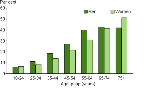 This is a vertical bar chart showing the prevalence of men and women with high blood pressure across different age groups. Men have a higher prevalence of high blood pressure than women across all age groups, except 18–24 and 75+ age groups. High blood pressure increases with age for both men and women. High blood pressure is most prevalent in the 65–74 age group for men (43%25) and the 75+ age group for women (51%25). High blood pressure prevalence is lowest in the 18–24 group for both men and women (6.0%25 and 6.7%25 respectively).