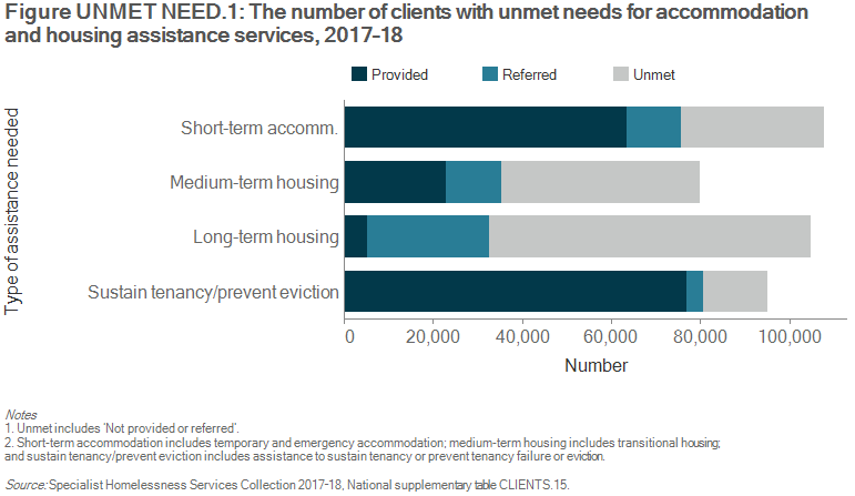 Figure UNMET NEED.1: The number of clients with unmet needs for accommodation and housing assistance services, 2017–18. The stacked horizontal bar graph shows that 37%25 (107,600 clients) needed short-term or emergency accommodation; 59%25 of those requesting this service were provided with assistance. Thirty-six per cent (104,600 clients) identified a need for long-term accommodation; about 5%25 (or 5,200 clients) of these clients were provided with the service.