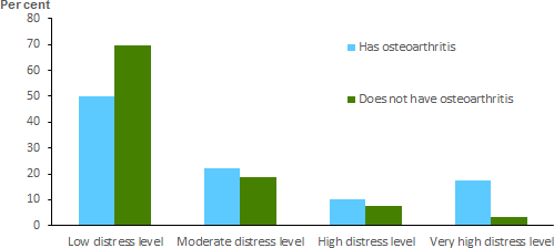 The vertical bar chart shows that, people aged 18 and over with osteoarthritis were 5.4 times as likely to report very high levels of psychological distress (17%25) than those without osteoarthritis (3.2%25).