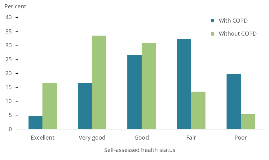 The bar chart shows self-assessed health status among people aged 45 years and over with and without COPD in 2017–18. People with COPD in this age group were less likely to describe themselves as having excellent health (4.9%25 and 17%25, respectively) and very good health (17%25 and 34%25, respectively), and more likely to describe themselves as having poor health (20%25 and 5.4%25, respectively) compared with those without COPD.