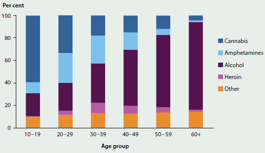 Stacked column graph showing the principal drug of concern for different age groups in 2014-15. Cannabis is the most common principal drug of concern in youth, but as age increases alcohol becomes more concerning.