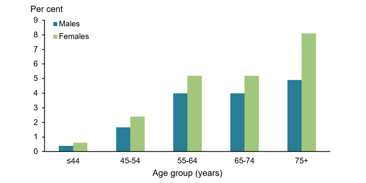 The vertical bar chart shows that the prevalence of rheumatoid arthritis is most common in people aged 75 and over in both males (5%25) and females (8%25) and least common among people aged 0—44 (0.4%25 in males and 0.6%25 in females).