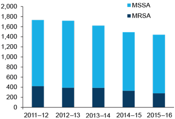 Vertical bar chart showing for (MSSA, MRSA); years (2 011-12 to 2015-16) on the x axis; cases (0 to 2,000) on the y axis.