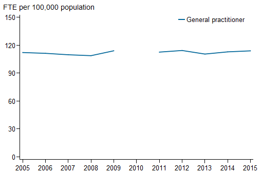 Horizontal line chart showing for General practitioner;  FTE per 100,000 population (0 to 150) on the y axis; year (2005 to 2015) on the x axis.