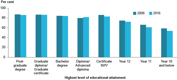 Column graph showing rates of employment by highest level of educational attainment. In 2016, around 85%25 of those with a post-graduate degree were employed, compared to around 50%25 of those who only reached year 10 or below.