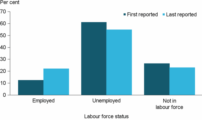 Figure CLIENTS.15 Clients needing assistance relating to employment, by labour force status at beginning and at end of support, 2016–17. The grouped vertical bar graph shows that 22%25 of clients were employed at the end of support, nearly doubled that at the beginning of support. There was a small decrease in the proportion of clients not in the labour force (26%25 down to 23%25) following assistance.