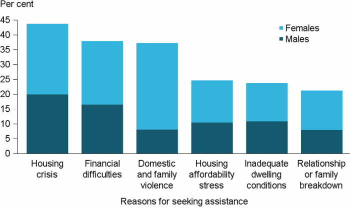 Figure CLIENTS.9 Clients, by all reasons for seeking assistance (top 6), 2016–17. The stacked vertical bar graph shows the most common reasons as proportions of male and female clients. Housing crisis and financial difficulties were the most common reasons and similar proportions of males and females reported these. Domestic and family violence showed the greatest divergence in proportions with females reporting this reason about 4 times more often than males.