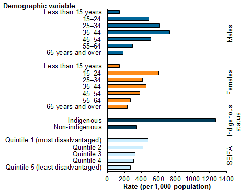 Horizontal bar chart comparing the rates of demographic variables per 1,000 population of community care service contacts in 2015–16. Males aged 35–44 years and females aged 15–24 years accessed services at the highest rates (733.5 and 603.2). Indigenous Australians accessed services at a higher rate than non-Indigenous (1,271.9 and 347.2). SEIFA quintile 1, the most disadvantaged group recorded the highest rate (479.3). Refer to Tables CMHC.3 and CMHC.7.
