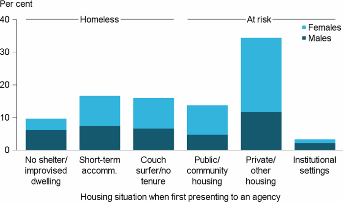 Figure CLIENTS.6 Clients, by housing situation at the beginning of support, 2016–17. The stacked vertical bar graph shows proportions of male and female clients by the 6 housing situations captured in the SHSC. For those clients who were homeless, similar proportions were in either short-term or emergency accommodation, or couch surfing or no tenure (15%25 and 14%25, respectively). For those clients housed, but at risk of homelessness, most were in private or other housing (31%25) when they sought homelessness services, with nearly twice as many female clients than male clients in this housing situation.