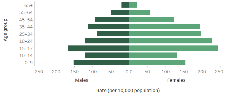 Figure CLIENTS.2 Clients per 10,000 population, by age and sex, 2018–19. The horizontal population pyramid shows the marked differences between the rate of service use of SHS clients by age. The highest rate of clients were those aged 15–17 years: higher for females (244) than for males (168). The lowest rate of clients was for those aged 65 and over: again higher for females (23) than males (21).