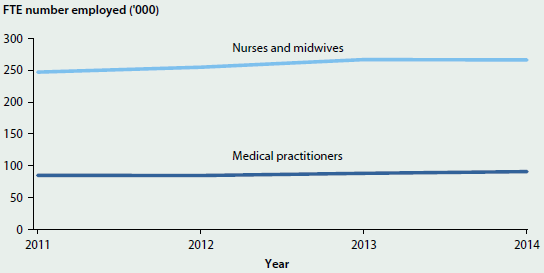 Line chart showing the number of nurses and midwives and medical practitioners employed from 2011 to 2014. Across the period shown, there are around 250000 nurses and midwives employed and around 90000 medical practitioners employed.