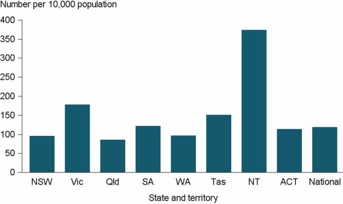 Figure CLIENTS.4 Clients, by rate of service use, by state and territory, 2016–17. The graph shows the wide range of specialist homelessness service use rates across jurisdictions. The Northern Territory had the highest rate at 373.8 per 10,000 population and Queensland had the lowest service use rate at 85.5 per 10,000. The national rate of service use was 119.1 per 10,000 population.