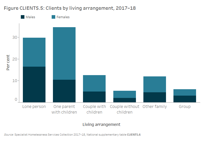 Figure CLIENTS.5 Clients, by living arrangement, 2017–18. The stacked vertical bar graph shows the proportion of male and female clients by their usual living arrangement captured at the first support period. The most common living arrangement of SHS clients was either one parent households with 1 or more children (35%25), with more than twice as many females than males, or lone person households (30%25), with 1.2 times more males than females.