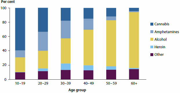 Stacked column graph showing the principal drugs of concern for different age groups among drug treatment clients in 2014-15. For people aged 10-19 the most frequent drug of concern was cannabis, while for people aged 60+ it was alcohol.