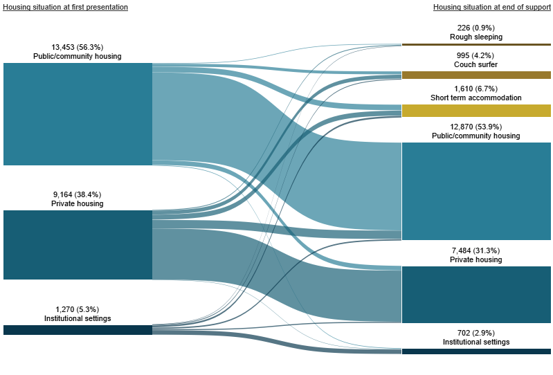 Figure INDIGENOUS.1: Housing situation for clients with closed support who began support at risk of homelessness, 2018–19. This Sankey diagram shows the housing situation (including rough sleeping, couch surfing, short-term accommodation, public/community housing, private housing and institutional settings) of Indigenous clients with closed support periods at first presentation and at the end of support. In 2018–19 at the beginning of support, of those at risk of homelessness, 56%25 were in public or community housing. At the end of support, 54%25 of clients were in public or community housing and 31%25 were in private housing. A total of 12%25 of clients were homeless.
