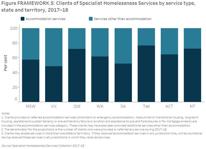Figure FRAMEWORK.5: Clients of Specialist Homelessness Services by service type, state and territory, 2017–18. Clients were classified on the basis of whether or not they were provided or referred accommodation services as part of the assistance they received. The stacked vertical bar graph shows the variation across jurisdictions in the proportion of clients in each classification group, and reflects in part, jurisdictional service delivery models. In all jurisdictions except Victoria, the majority of clients received accommodation services as a component of their homelessness needs.