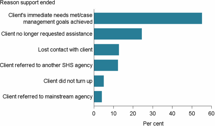 Figure CLIENTS.2 Clients, by reasons support period ended (top 6), 2016–17. The horizontal bar graph shows that the top 6 reasons captured the vast majority of reasons clients' ended support. Over half of clients (55%25) ended support because their immediate needs were met or case management goals were achieved. Another 24%25 of clients ended support because they no longer requested assistance. Over 1 in 10 (13%25) support periods ended because contact was lost with the client and another 12%25 because they were referred to another homelessness agency.