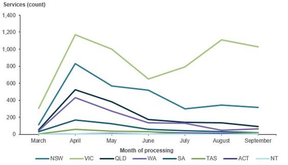 This line chart shows the number of antenatal care video-conference services processed for each month from March to September 2020 for each state and territory. In all states and territories there was a sharp increase from March to April from 553 services to 3202 services. In all states and territories, except Victoria, there was a downward trend in the number of video-conference services processed each month after April through to September. In Victoria, the number of services decreased after April until June, and increased again for July and August.