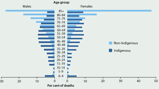 Bar charts comparing male and female age distribution of deaths by Indigenous status and age in 2009-2013. Both male and female non-Indigenous people have a steady increase in number of deaths as age increases, while Indigenous people experience the most death around middle age (around 10%25 of males and females die aged 55-59).